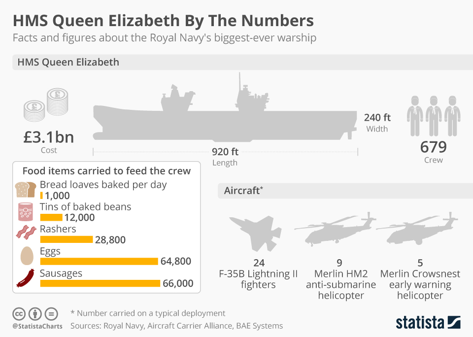 Infographic: HMS Queen Elizabeth By The Numbers  | Statista