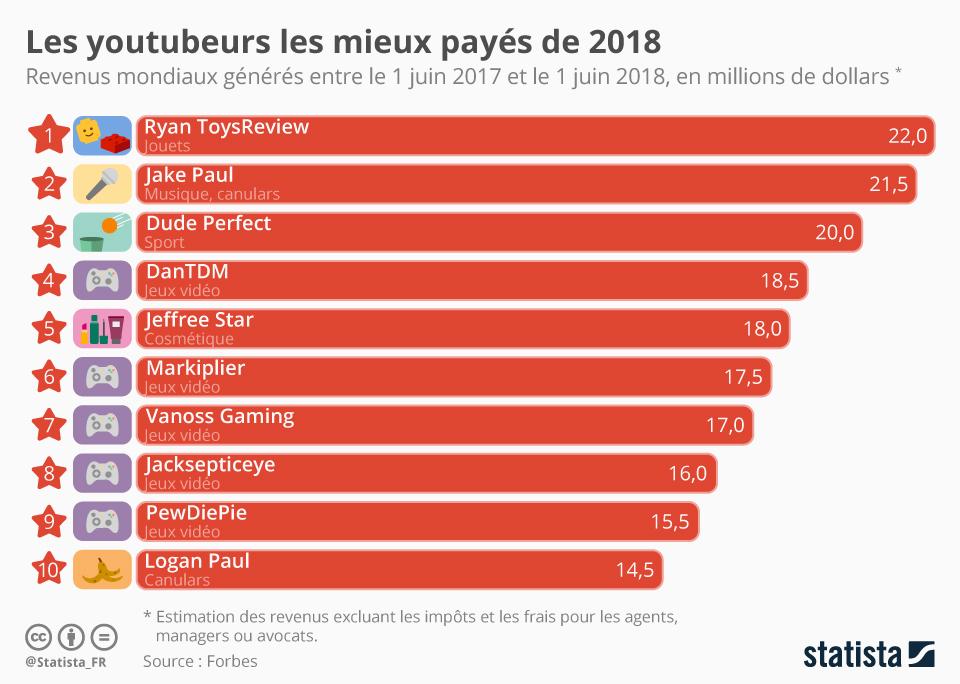 Infographie: Les youtubeurs les mieux payés au monde en 2018 | Statista