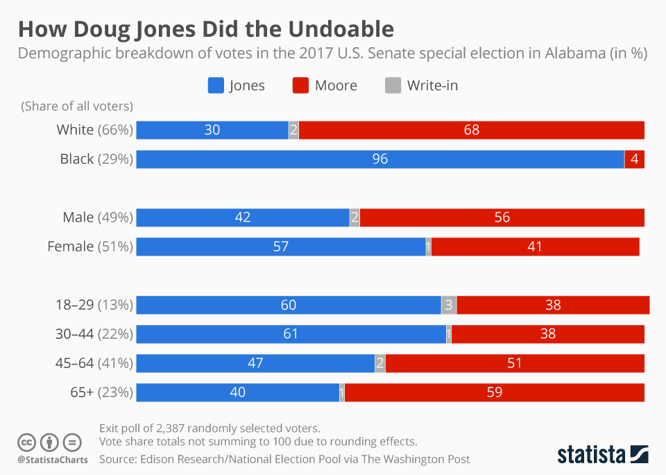Infographic: How Doug Jones Did the Undoable | Statista