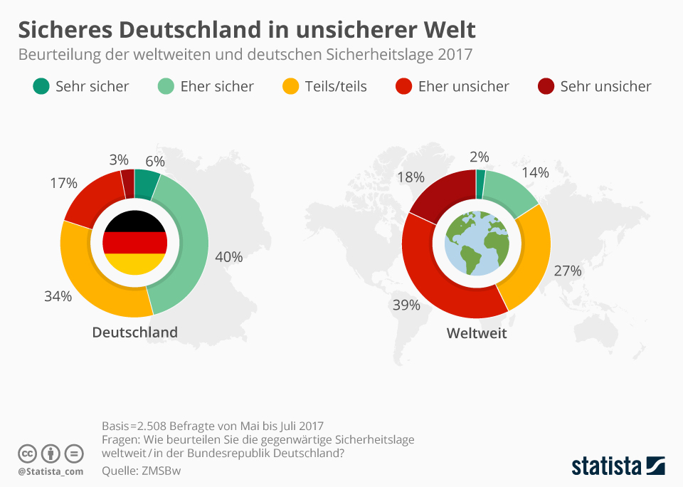 Infografik: Sicheres Deutschland in unsicherer Welt | Statista