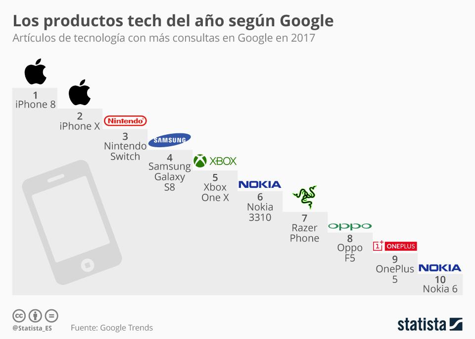 Infografía: Los productos tech que más curiosidad despertaron en 2017 | Statista