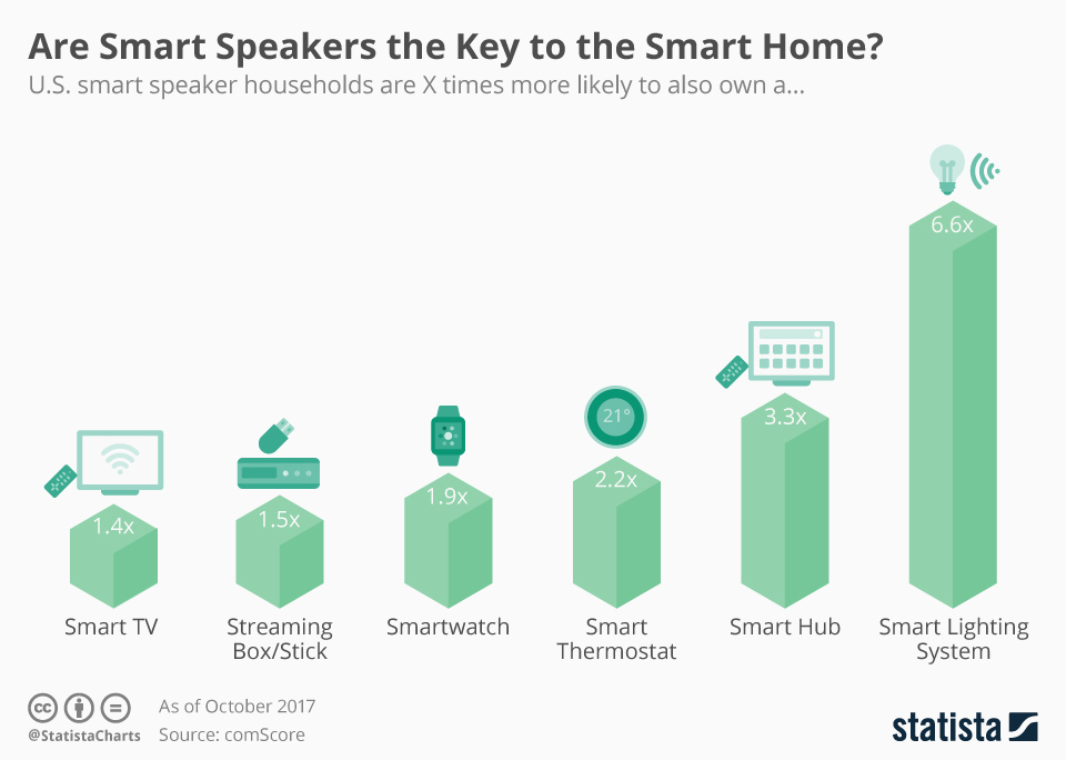 Infographic: Are Smart Speakers the Key to the Smart Home? | Statista
