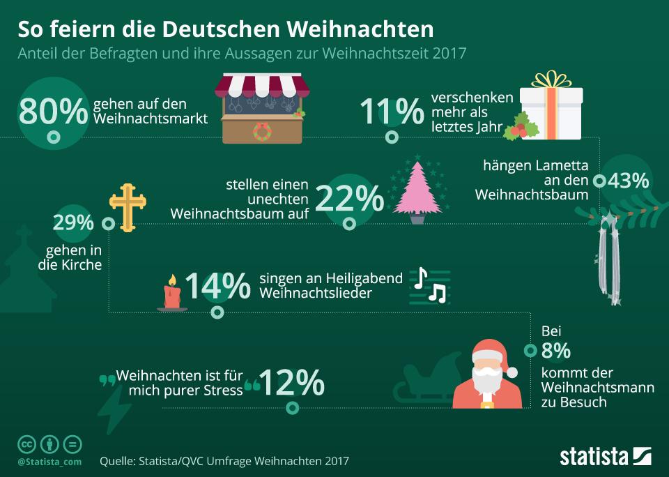 Infografik: So feiern die Deutschen Weihnachten 2017 | Statista