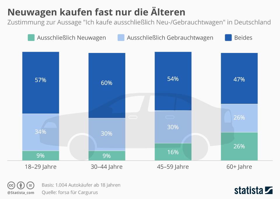 Infografik: Neuwagen kaufen fast nur die Älteren | Statista