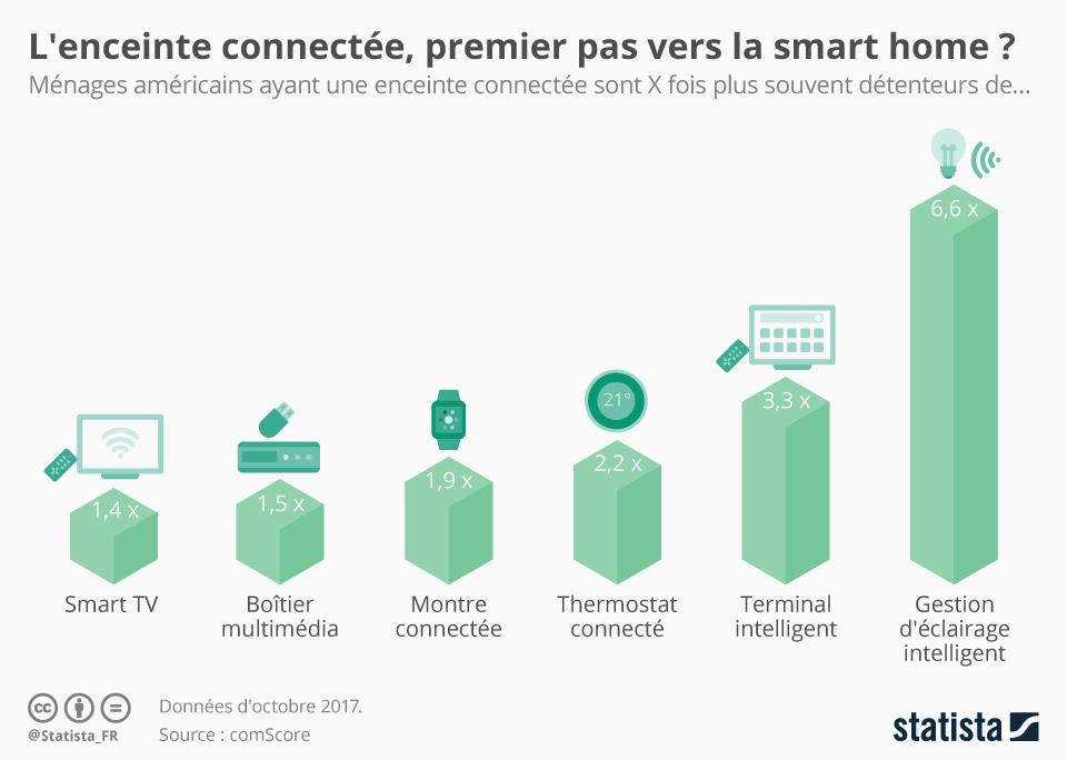 Infographie: L'enceinte connectée, premier pas vers la smart home ? | Statista