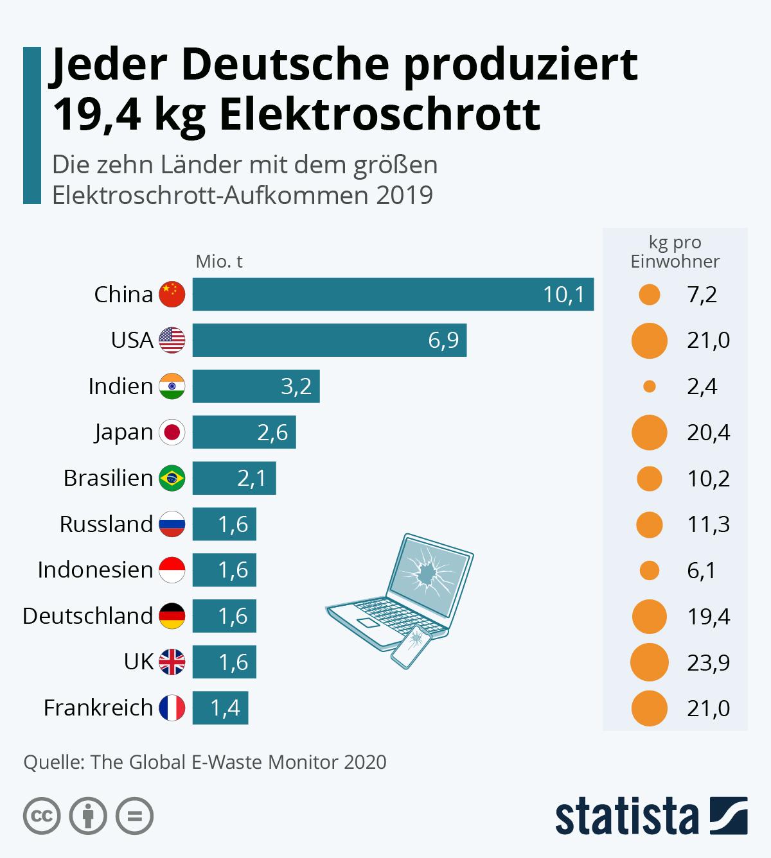 Infografik: Jeder Deutsche produziert 19,4 kg Elektroschrott | Statista