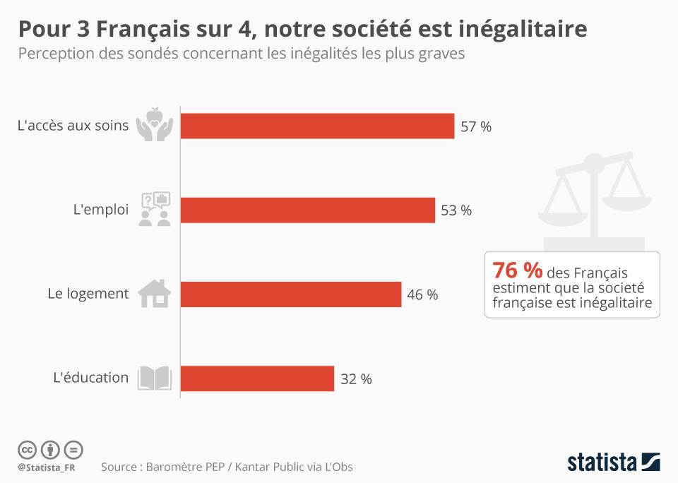 Infographie: Pour 3 Français sur 4, notre société est inégalitaire | Statista