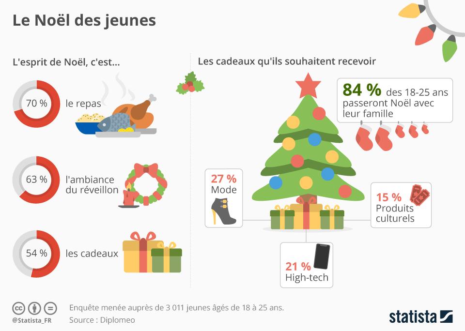 Graphique: Le Noël des jeunes | Statista