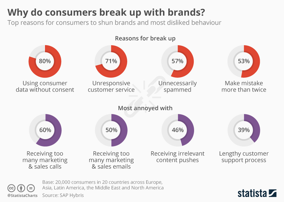 Infographic: Why Do Consumers Break up with Brands? | Statista
