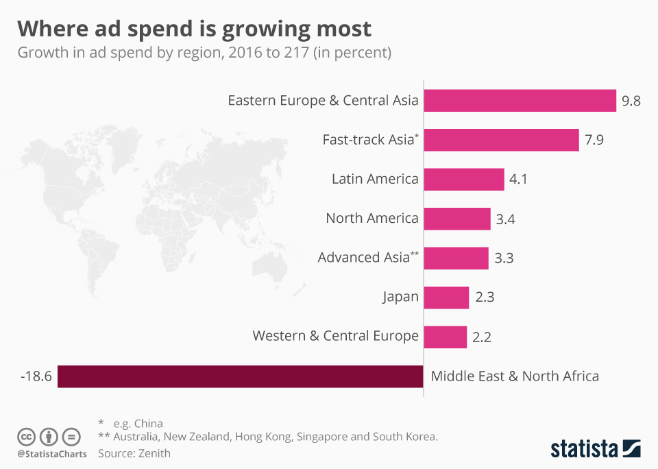 Infographic: Where Ad Spend Has Most Traction | Statista