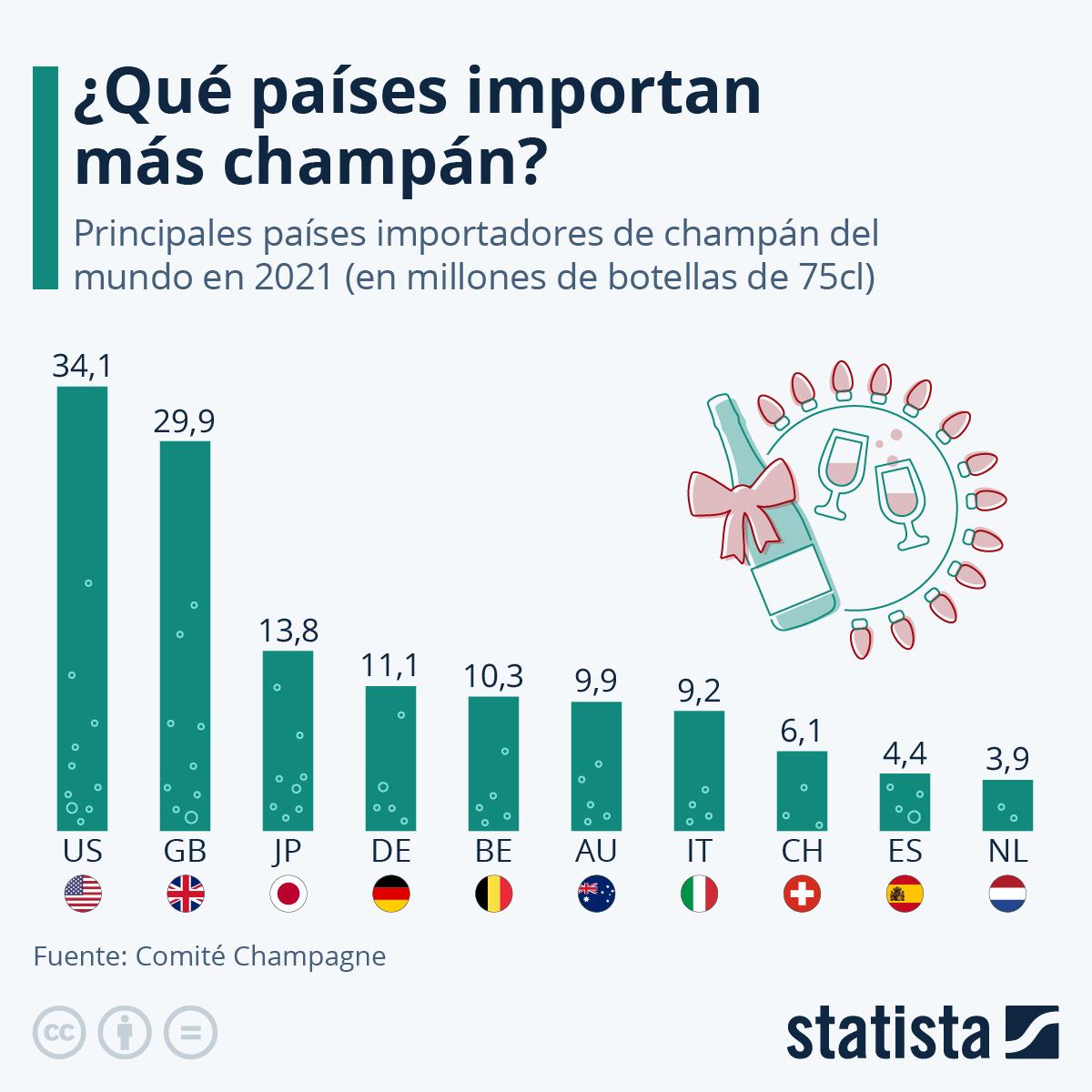Infografía: Los países que más brindan con champán | Statista