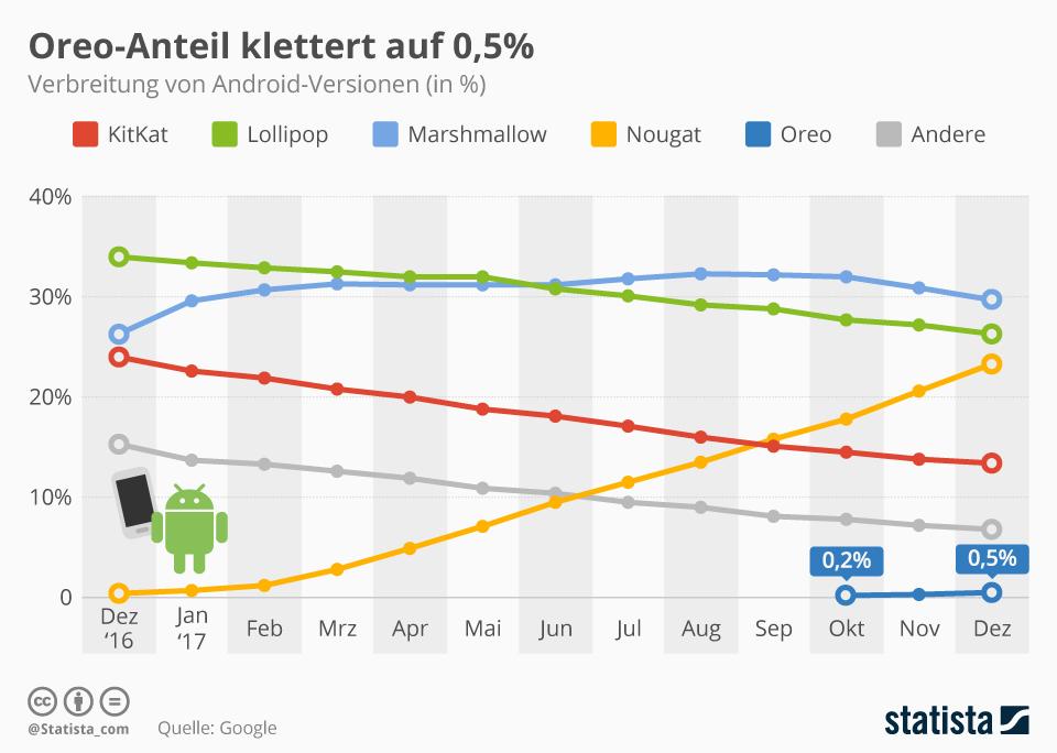 Infografik: Oreo-Anteil klettert auf 0,5% | Statista