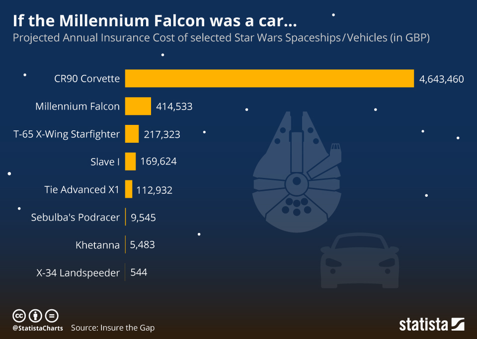 Infographic: If the Millennium Falcon was a car... | Statista