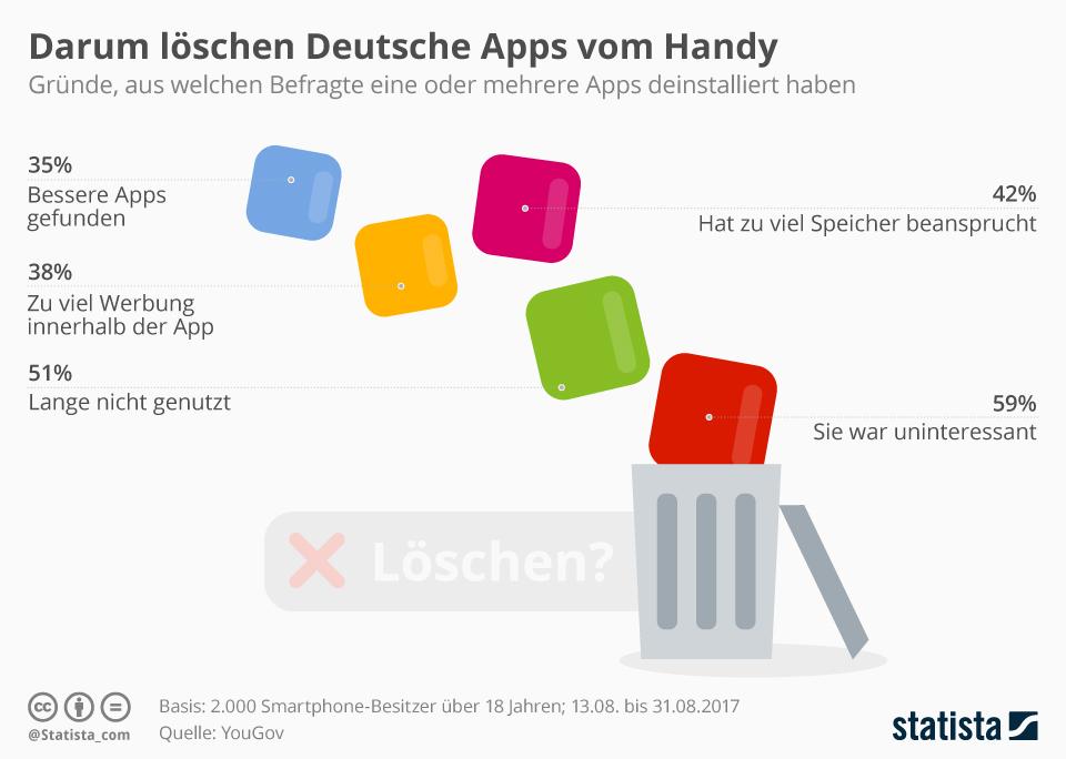 Infografik: Darum löschen Deutsche Apps vom Handy | Statista