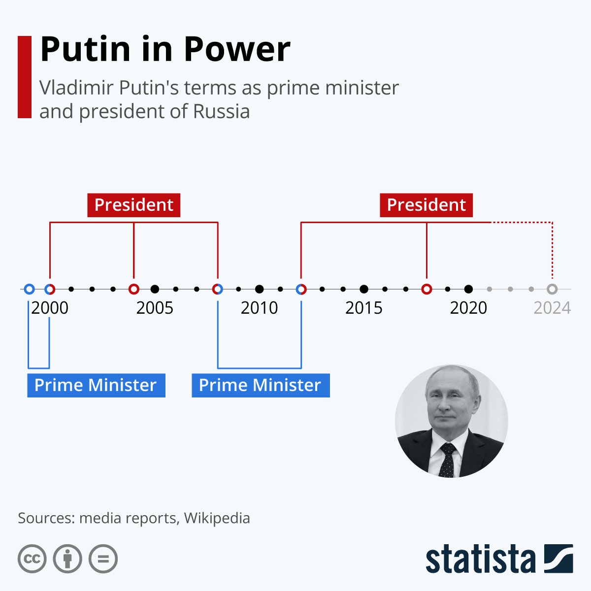 Infographic: 20 Years of Putin | Statista