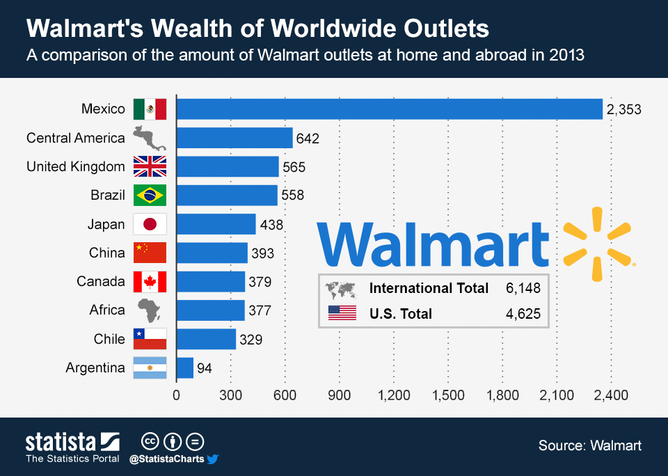 Infographic: Walmart's Wealth of Worldwide Outlets  | Statista