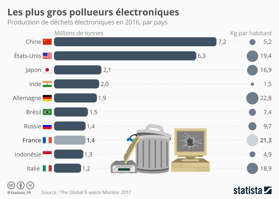Infographie: Les plus gros pollueurs électroniques | Statista