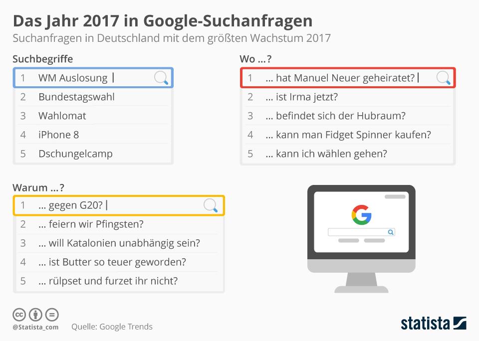 Infografik: Das Jahr 2017 bei Google | Statista