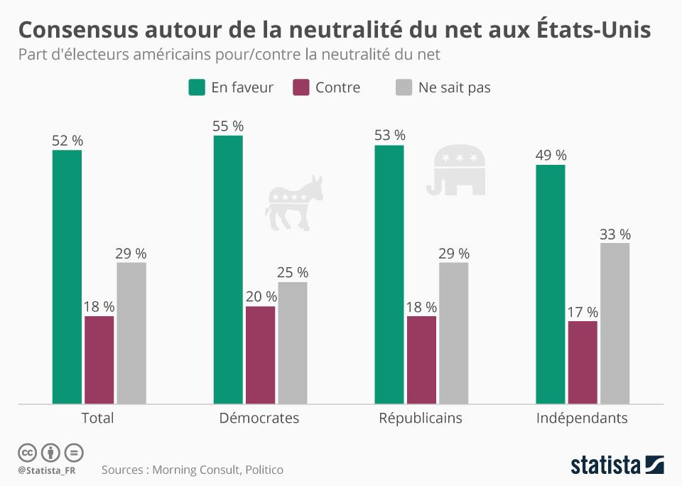 Infographie: Consensus autour de la neutralité du Net | Statista