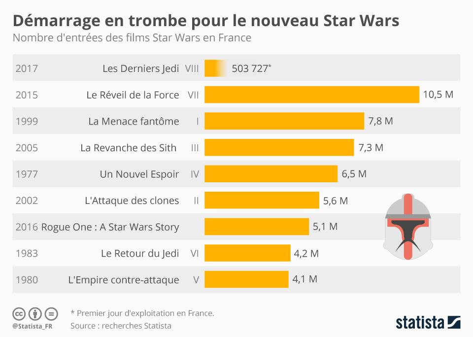 Infographie: Démarrage en trombe pour le nouveau Star Wars | Statista