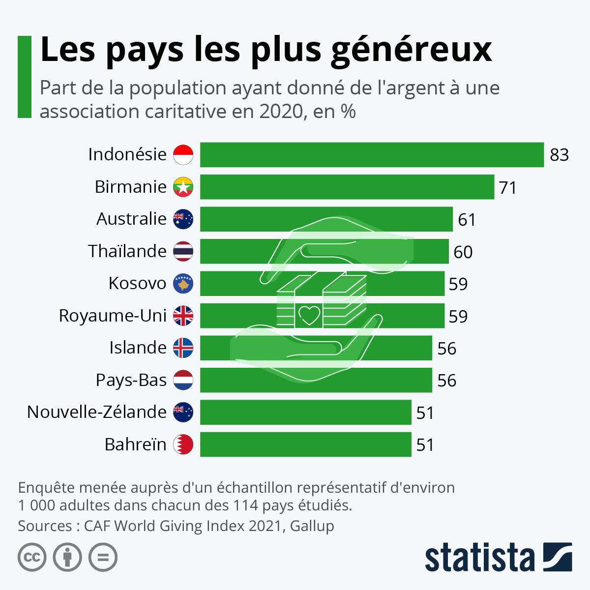 Infographie: Les pays les plus généreux du monde   Statista