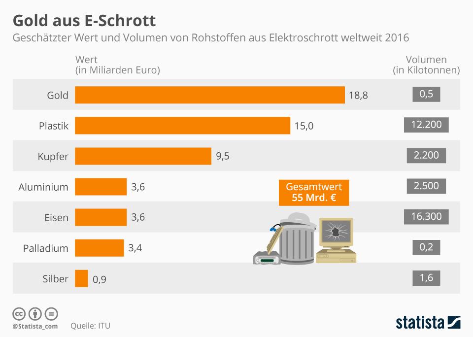 Infografik: Gold aus E-Schrott | Statista