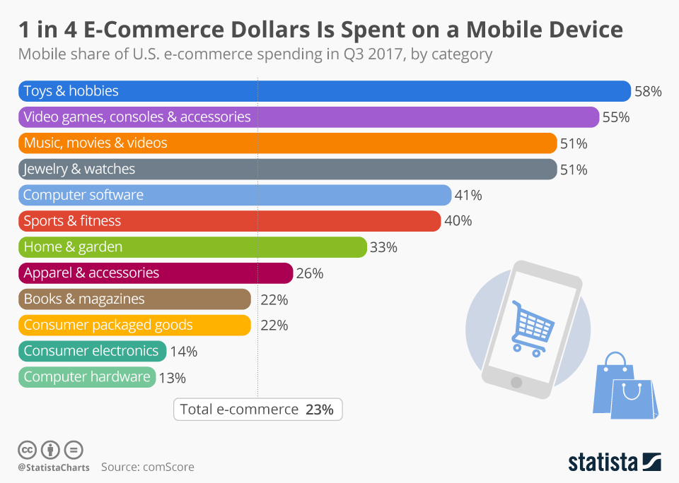 Infographic: 1 in 4 E-Commerce Dollars Is Spent on a Mobile Device | Statista