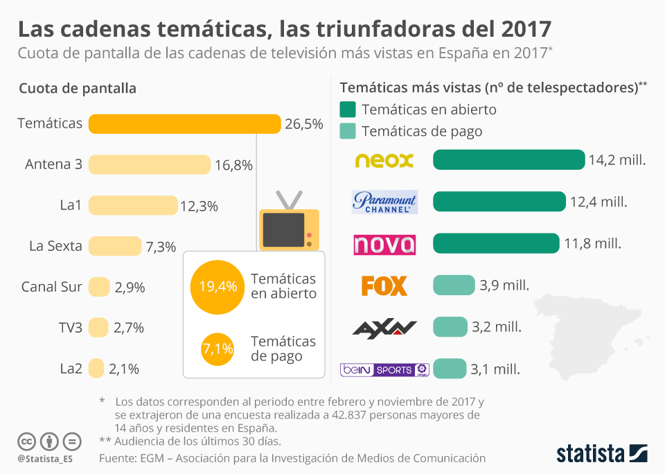 Infografía: Las cadenas temáticas, las grandes triunfadores del 2017 en España    Statista