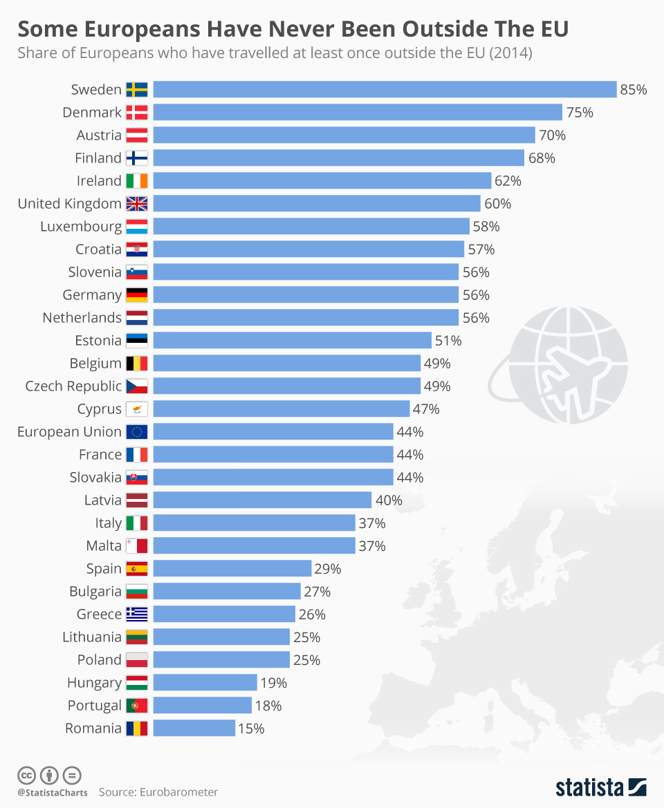 Infographic: Some Europeans Have Never Been Outside The EU  | Statista