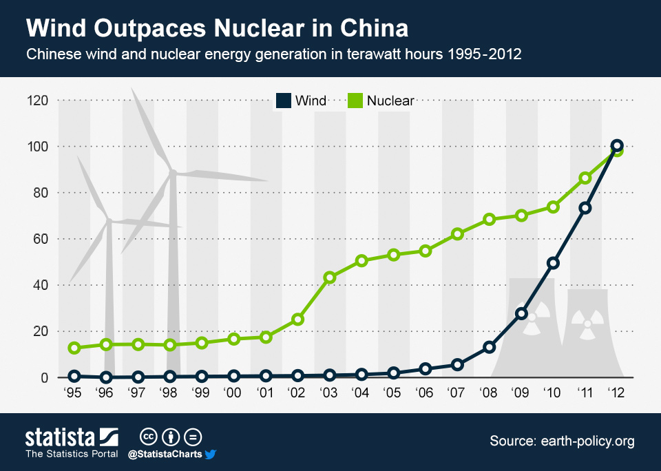 Infographic: Wind Outpaces Nuclear in China | Statista