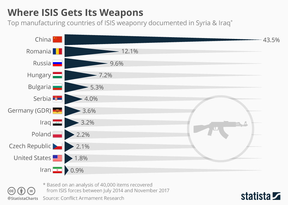 Infographic: Where ISIS Gets Its Weapons  | Statista