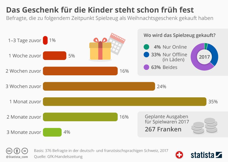 Infografik: Das Geschenk für die Kinder steht schon früh fest | Statista
