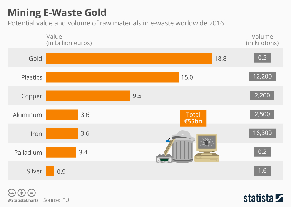 Infographic: Mining Gold From E-Waste | Statista