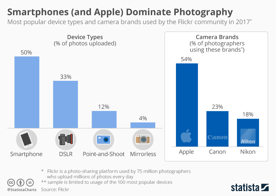 Infographic: Smartphones (and Apple) Dominate Photography | Statista