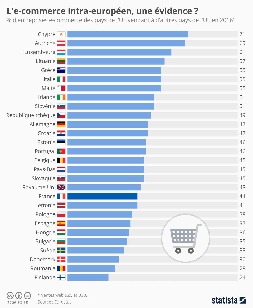 Infographie: L'e-commerce intra-européen, une évidence ?  | Statista