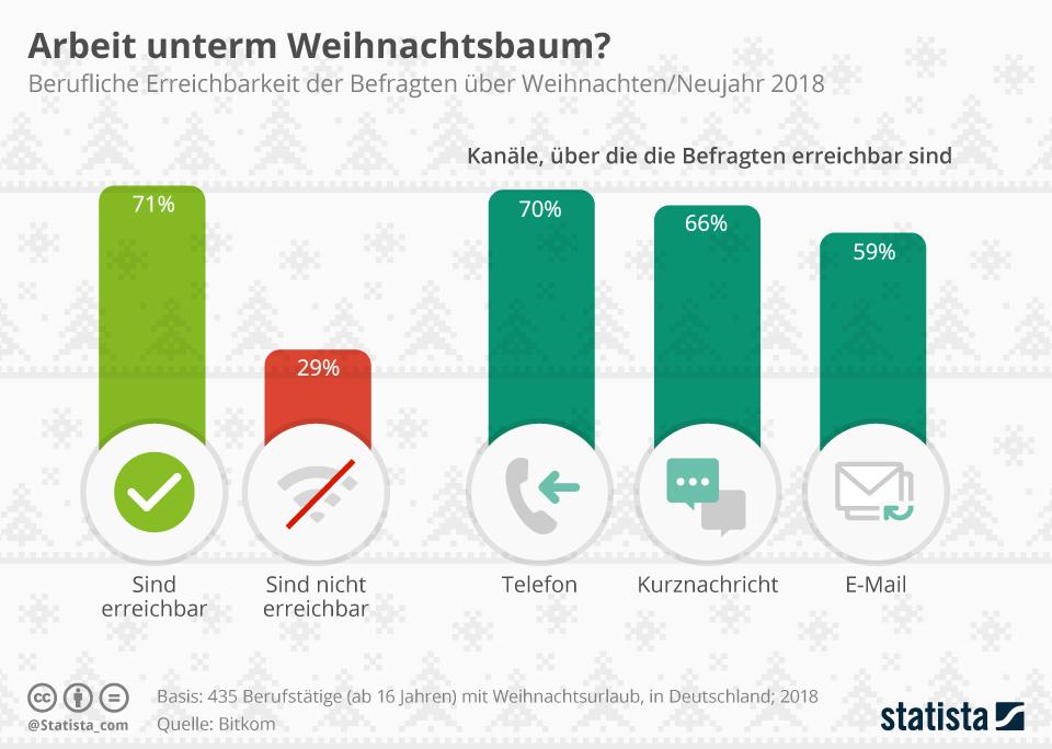 Infografik: Arbeit unterm Weihnachtsbaum? | Statista