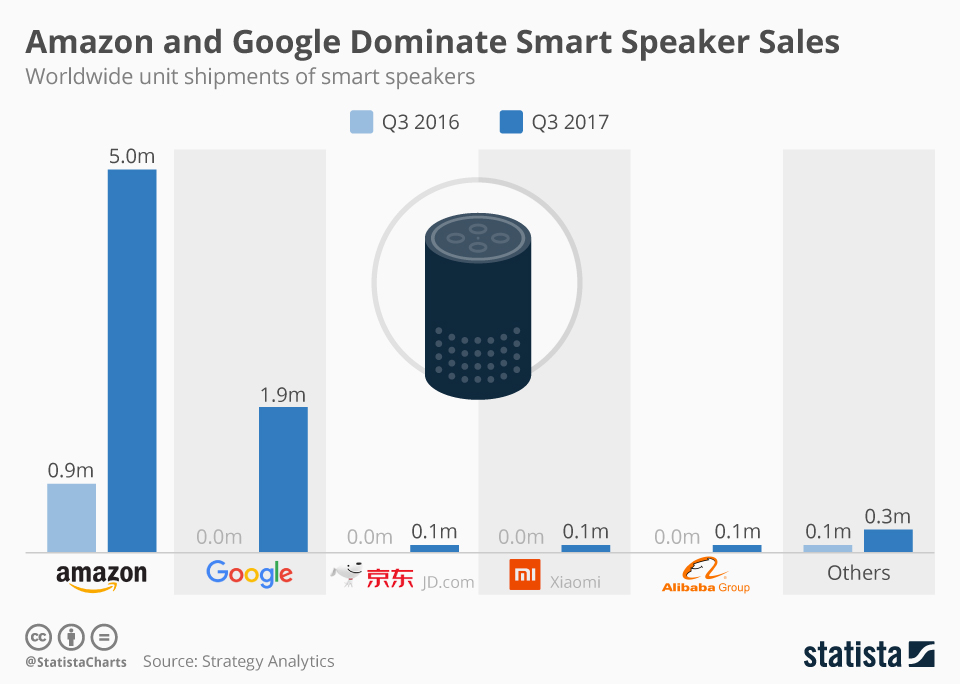 Infographic: Amazon and Google Dominate Smart Speaker Sales   Statista