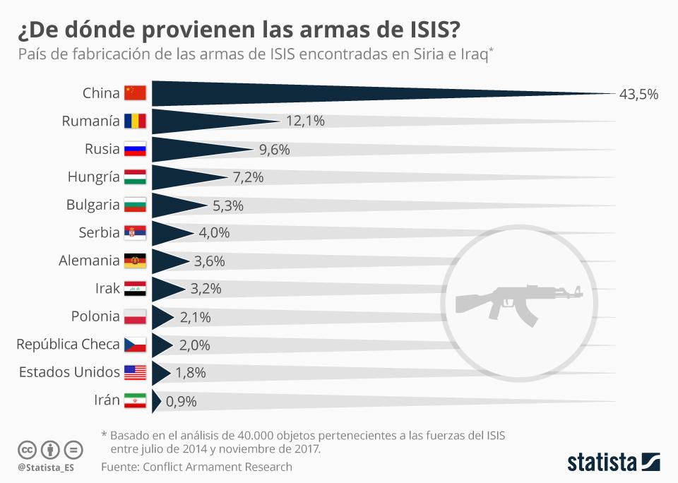 Infografía: Las armas de ISIS: de origen chino y países postsoviéticos | Statista