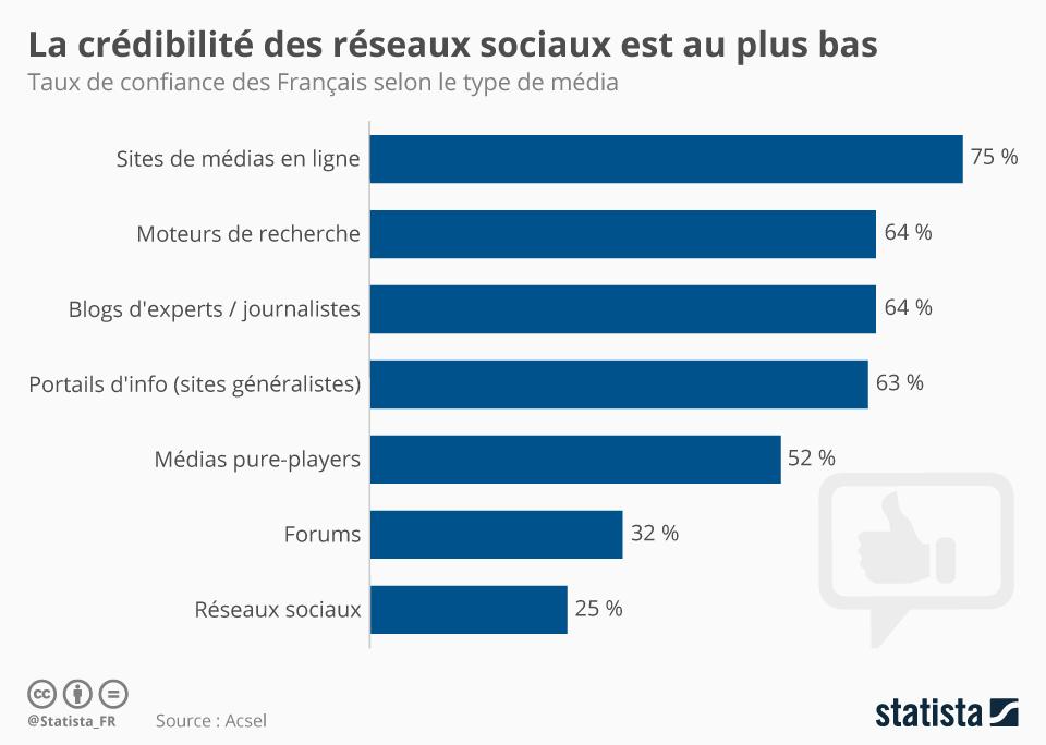 Infographie: La crédibilité des réseaux sociaux est au plus bas | Statista