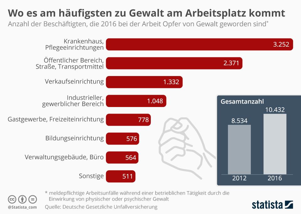 Infografik: Wo es am häufigsten zu Gewalt am Arbeitsplatz kommt | Statista