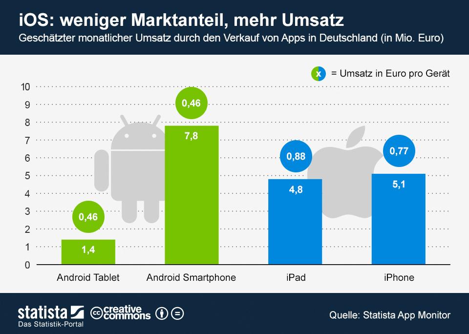 Infografik: iOS: weniger Marktanteil, mehr Umsatz | Statista