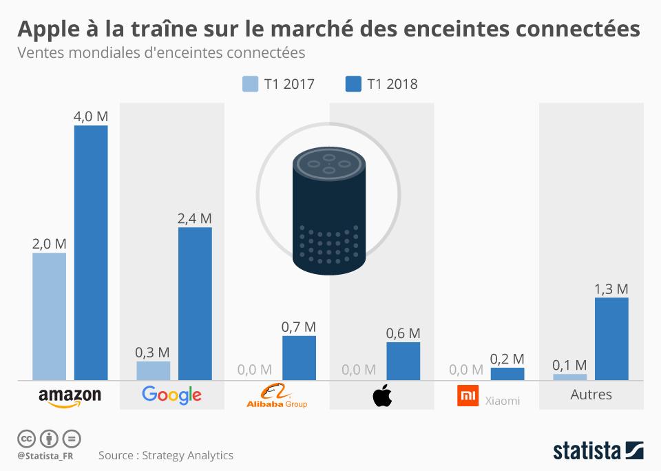 Infographie: Apple à la traîne sur le marché des enceintes connectées  | Statista