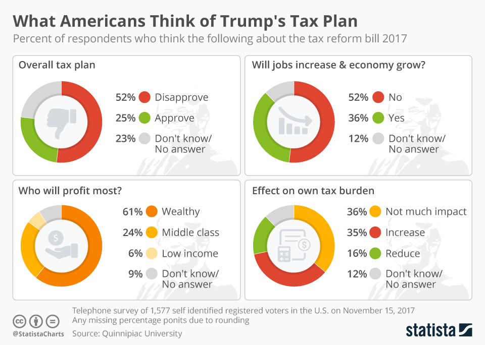 Infographic: What Americans Think of Trump's Tax Plan | Statista