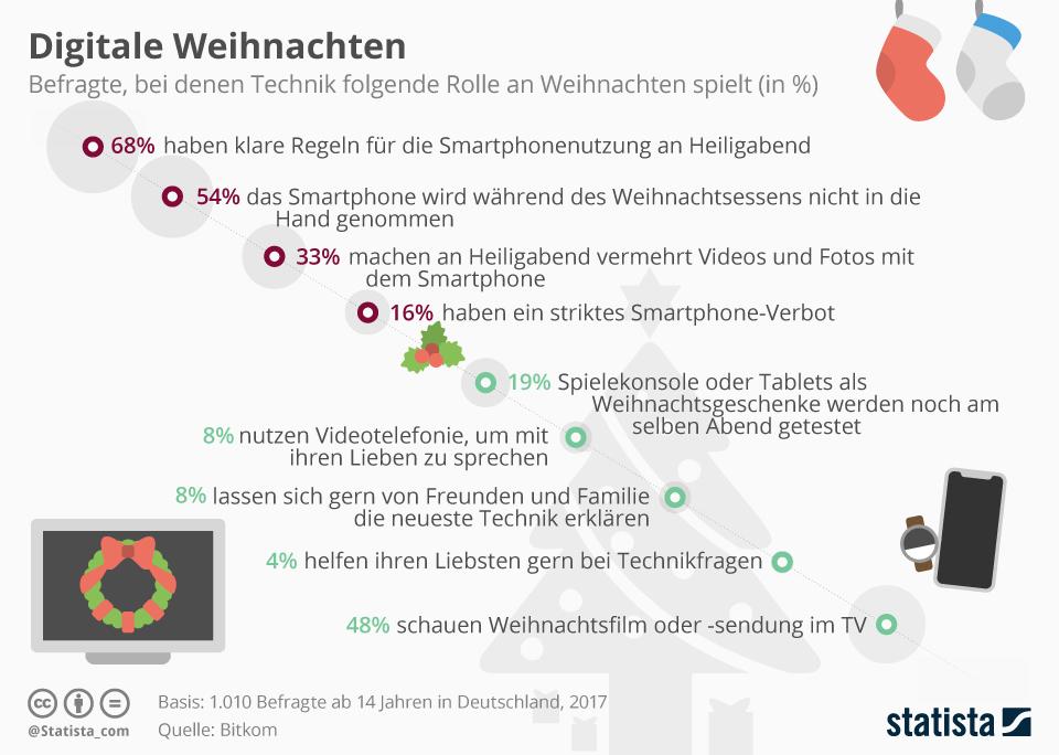 Infografik: Digitale Weihnachten: Die Do's und Dont's   Statista