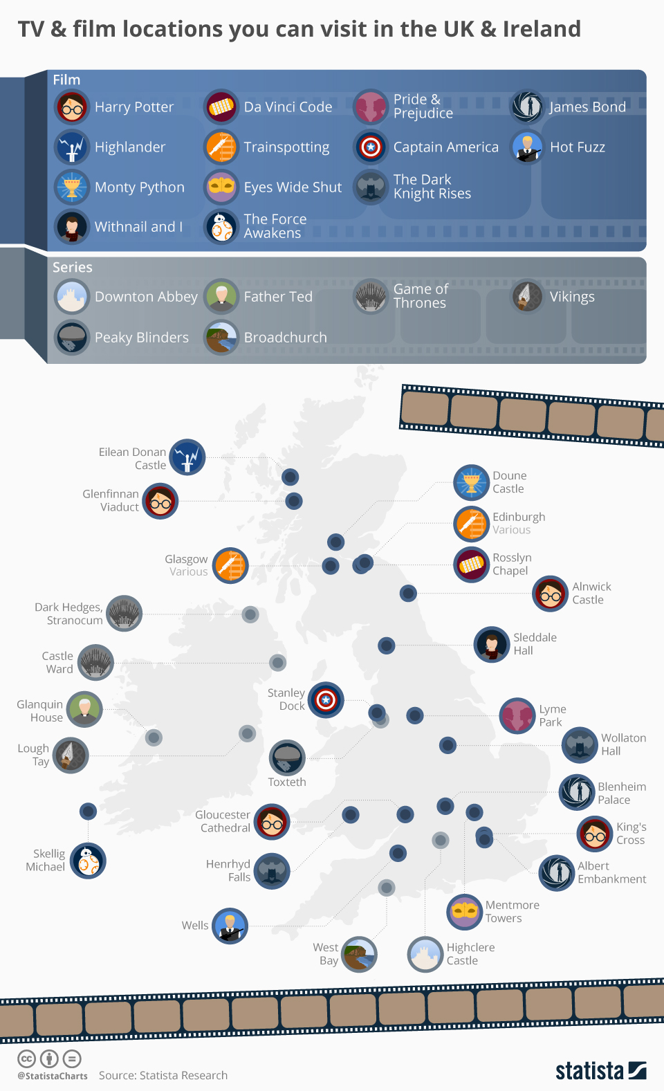 Infographic: TV & film locations you can visit in the UK & Ireland   Statista