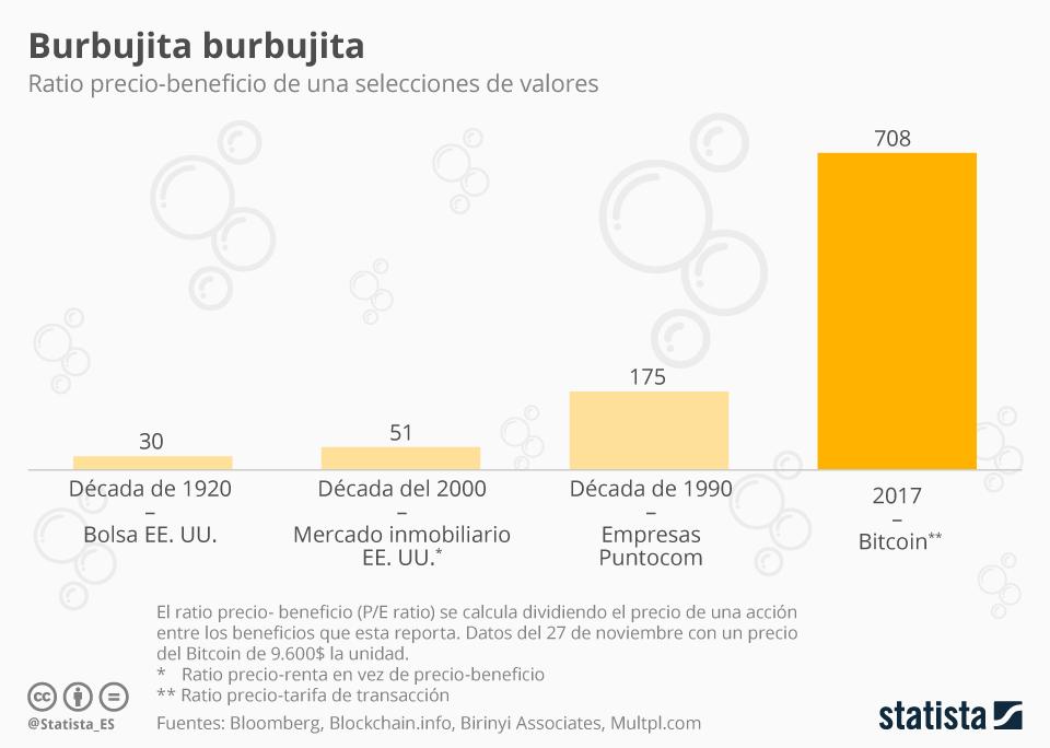 Infografía: Bitcoin, una burbuja con mucho riesgo   Statista