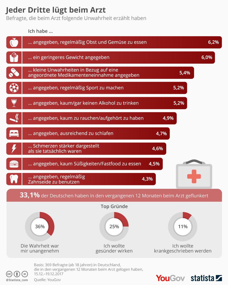 Infografik: Jeder Dritte lügt beim Arzt | Statista