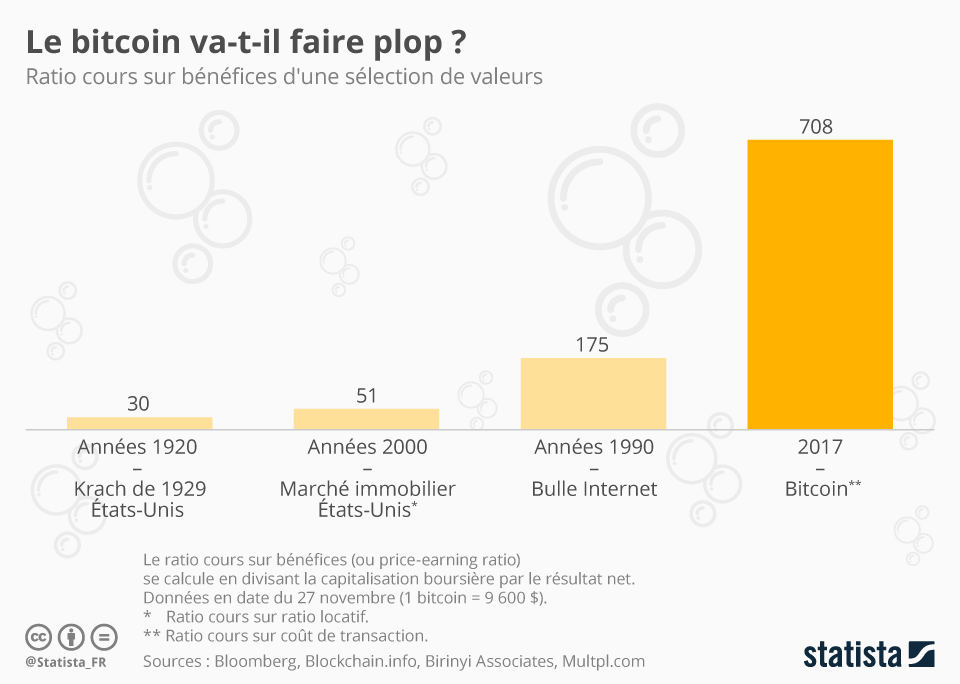 Infographie: Le bitcoin va-t-il faire plop ?  | Statista