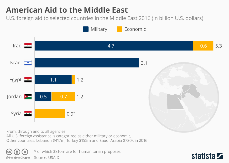 Infographic: American Aid to the Middle East | Statista