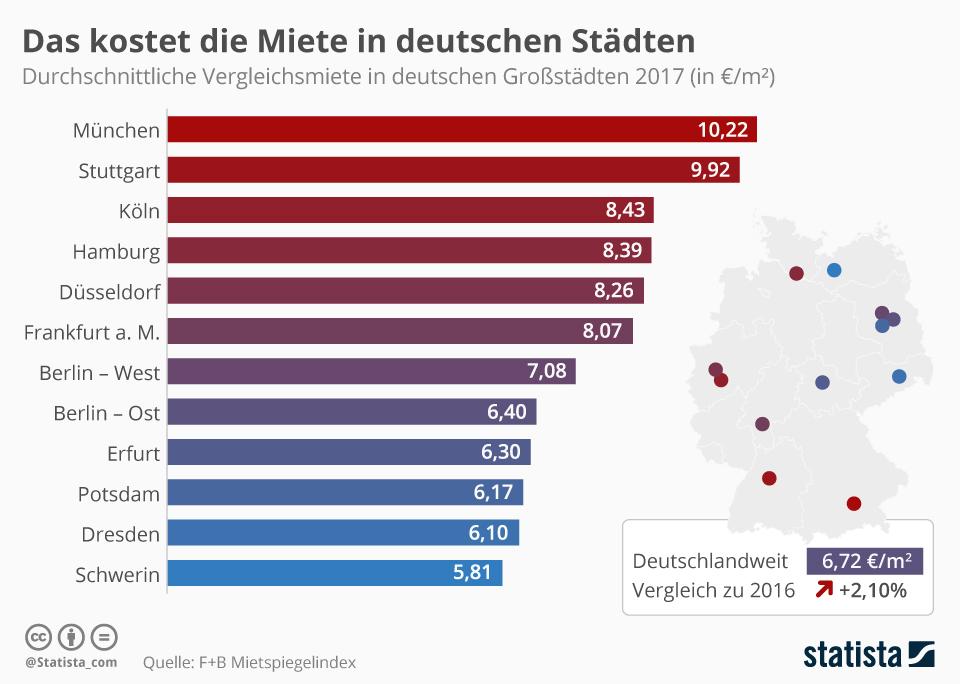Infografik: Das kostet die Miete in deutschen Städten | Statista